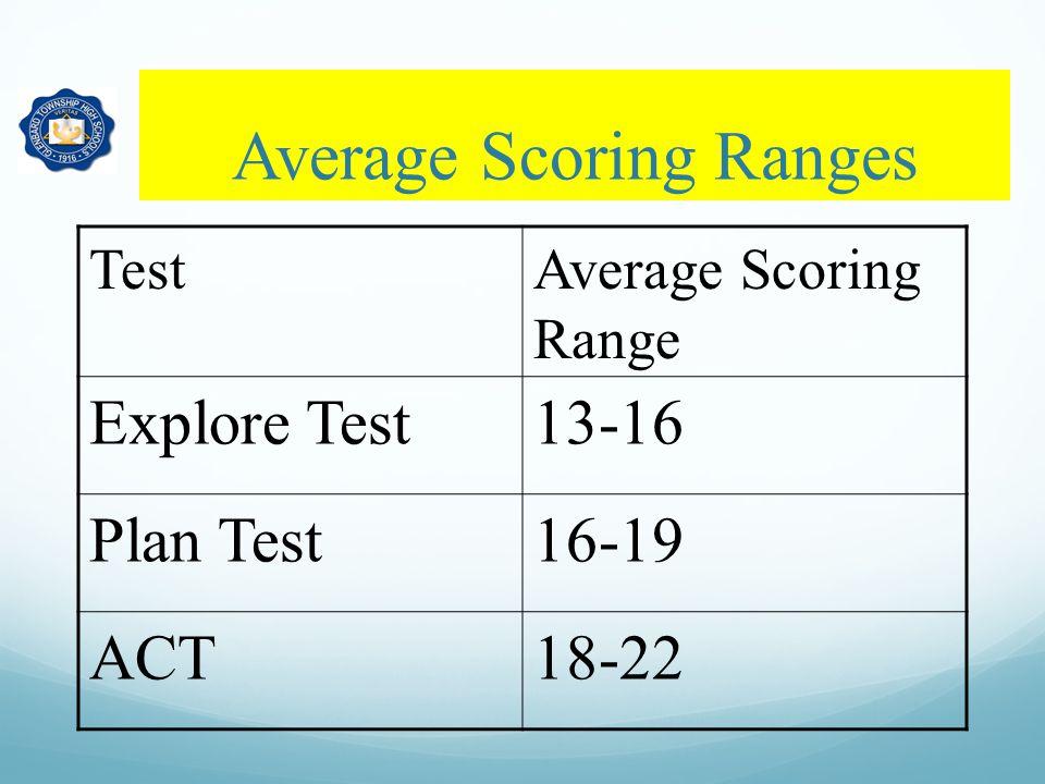 Average Scoring Ranges TestAverage Scoring Range Explore Test13-16 Plan Test16-19 ACT18-22