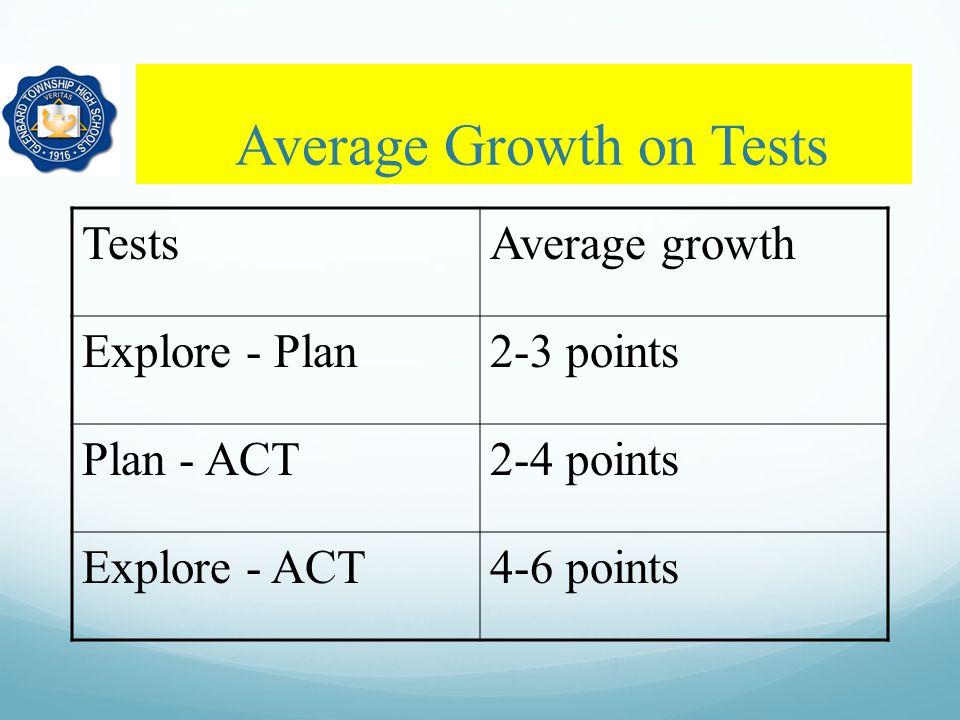 Average Growth on Tests TestsAverage growth Explore - Plan2-3 points Plan - ACT2-4 points Explore - ACT4-6 points