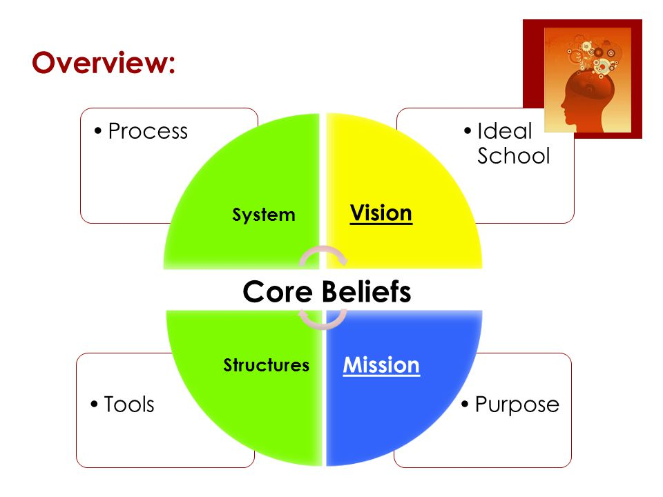 Overview: Purpose Tools Ideal School Process System Vision Mission Structures Core Beliefs