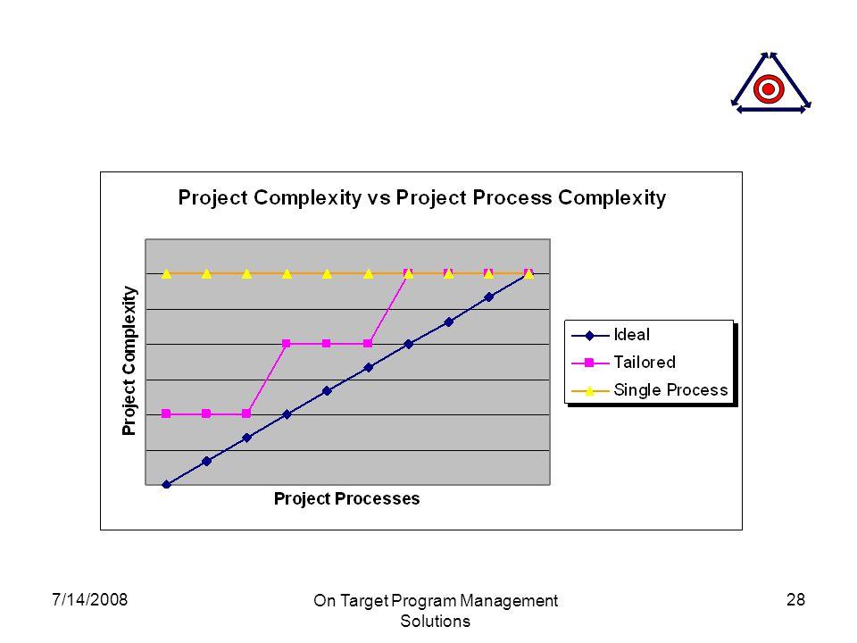 7/14/2008 On Target Program Management Solutions 28