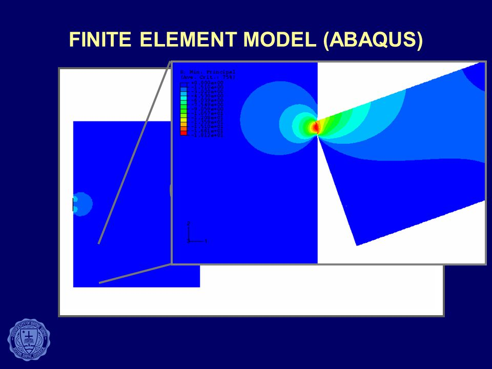 FINITE ELEMENT MODEL (ABAQUS)