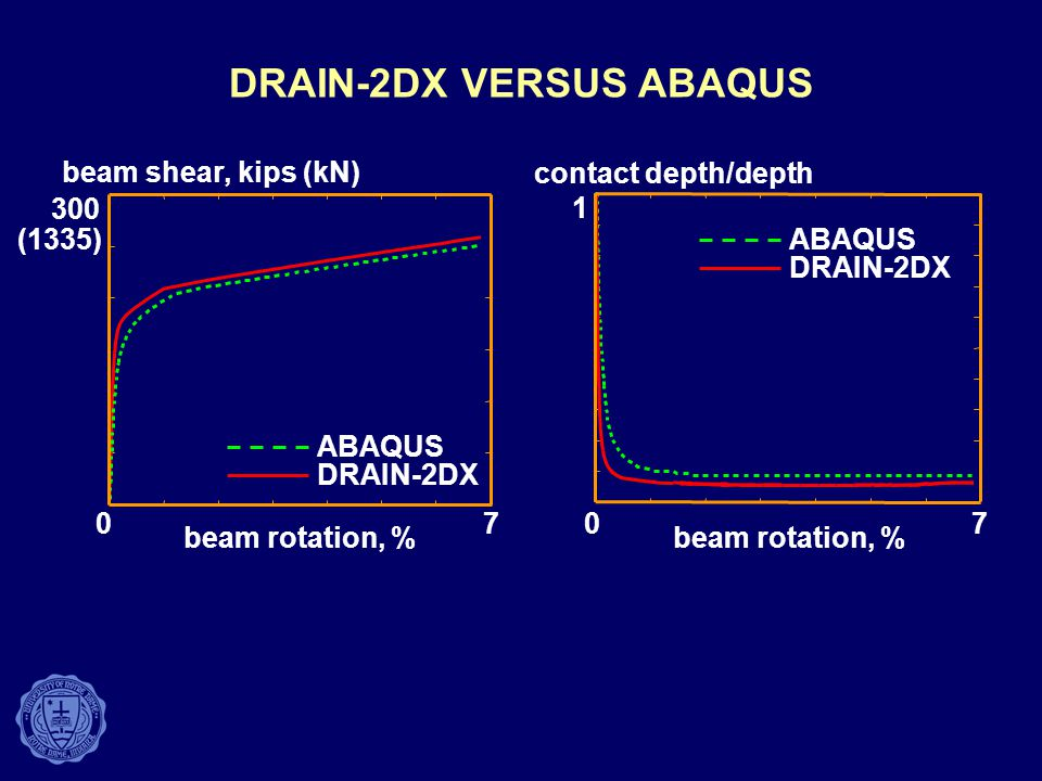 DRAIN-2DX VERSUS ABAQUS beam shear, kips (kN) contact depth/depth beam rotation, % 300 (1335) 0707 DRAIN-2DX ABAQUS DRAIN-2DX ABAQUS 1