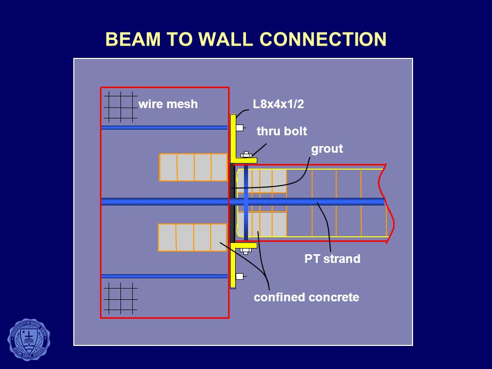 BEAM TO WALL CONNECTION wire mesh PT strand L8x4x1/2 thru bolt confined concrete grout