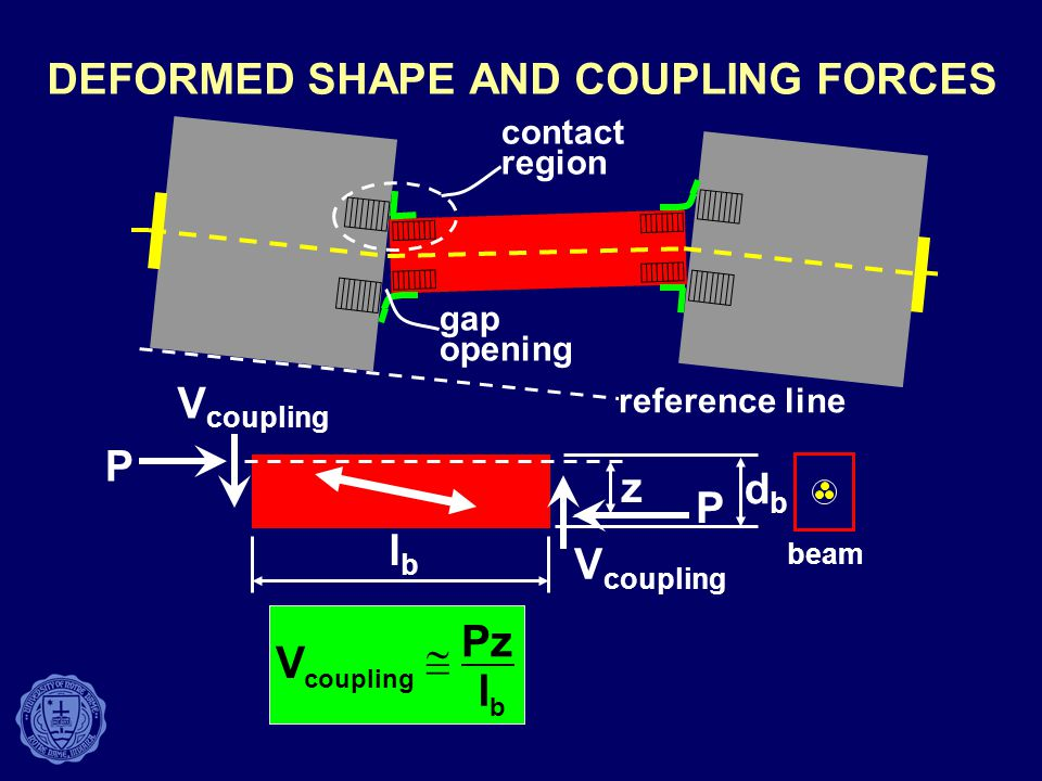 DEFORMED SHAPE AND COUPLING FORCES P P V coupling dbdb z lblb contact region gap opening reference line beam V coupling  Pz l b