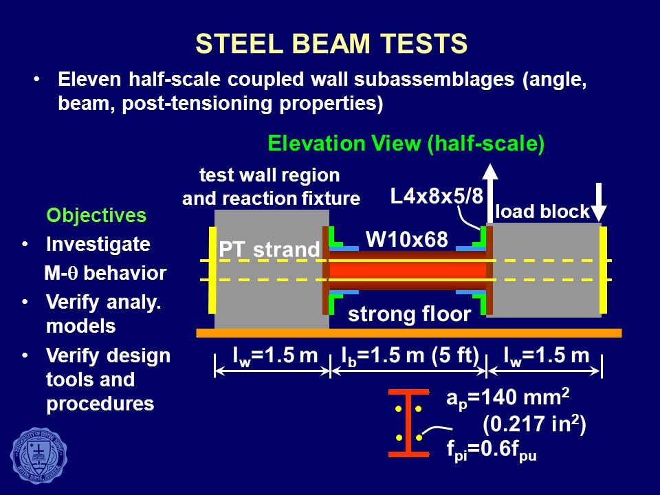 STEEL BEAM TESTS Objectives Investigate M-  behavior Verify analy.