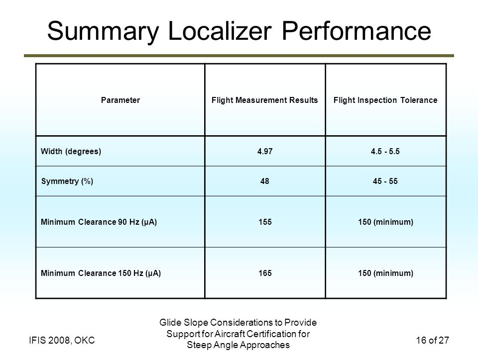 Glide Slope Considerations to Provide Support for Aircraft Certification for Steep Angle Approaches 16 of 27IFIS 2008, OKC Summary Localizer Performan