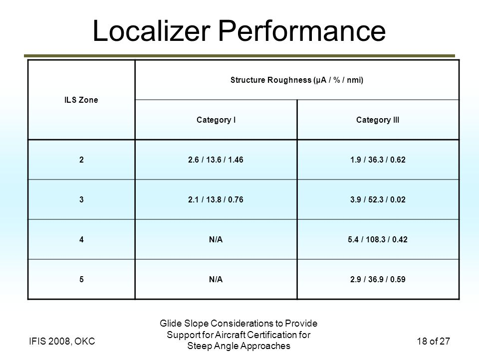 Glide Slope Considerations to Provide Support for Aircraft Certification for Steep Angle Approaches 18 of 27IFIS 2008, OKC Localizer Performance ILS Z