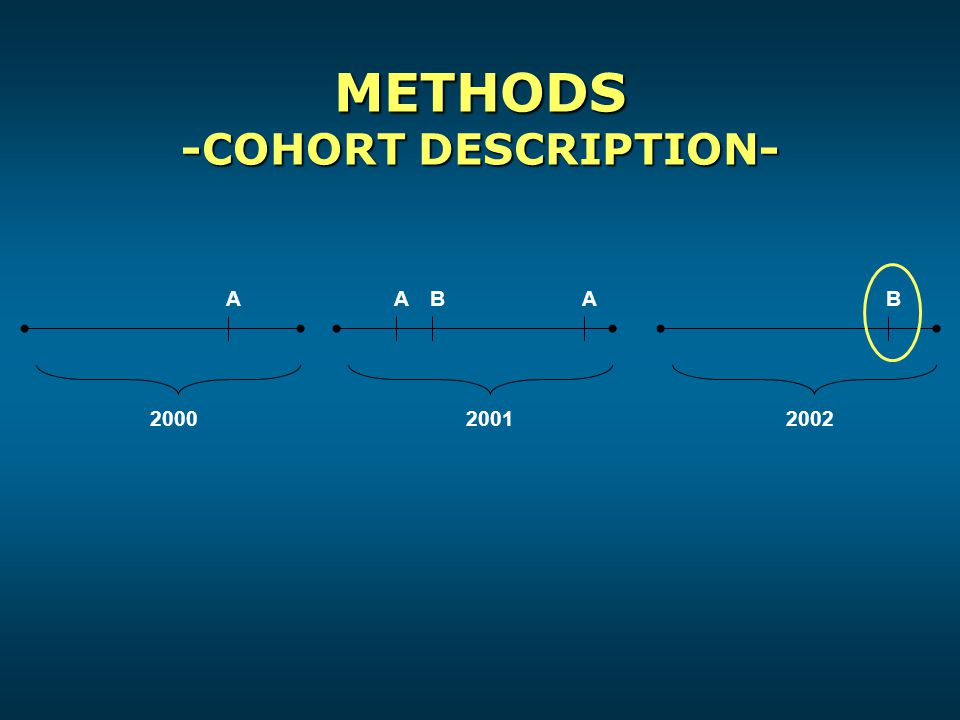 METHODS -COHORT DESCRIPTION- 2002 A 20002001 AABB