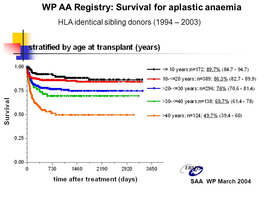 WP AA Registry: Survival for aplastic anaemia HLA identical sibling donors (1994 – 2003) SAA WP March 2004