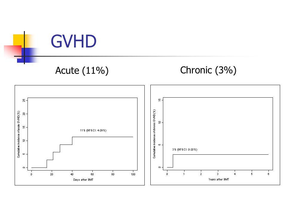 GVHD Acute (11%) Chronic (3%)