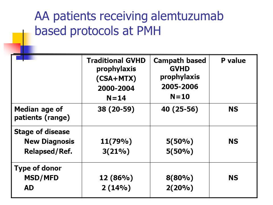Traditional GVHD prophylaxis (CSA+MTX) 2000-2004 N=14 Campath based GVHD prophylaxis 2005-2006 N=10 P value Median age of patients (range) 38 (20-59)4