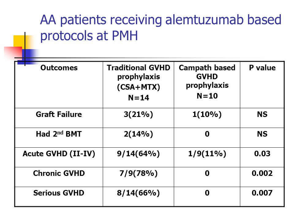 OutcomesTraditional GVHD prophylaxis (CSA+MTX) N=14 Campath based GVHD prophylaxis N=10 P value Graft Failure3(21%)1(10%)NS Had 2 nd BMT2(14%)0NS Acute GVHD (II-IV)9/14(64%)1/9(11%)0.03 Chronic GVHD7/9(78%)00.002 Serious GVHD8/14(66%)00.007