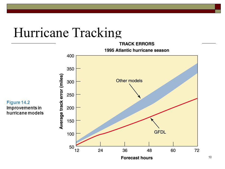 10 Hurricane Tracking Figure 14.2 Improvements in hurricane models