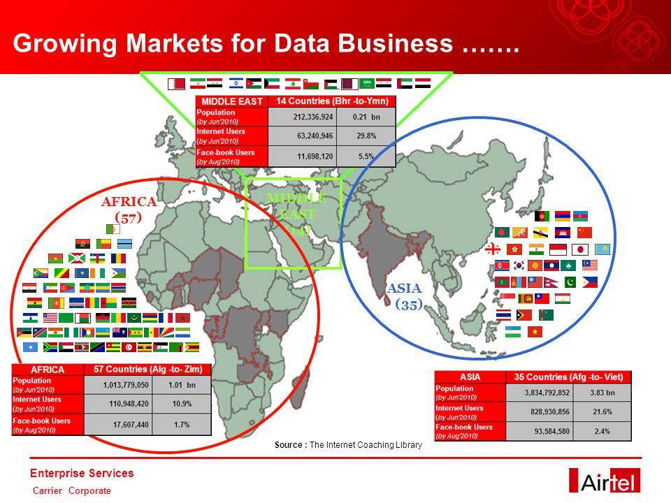 Enterprise Services Carrier Corporate Africa - An Overview Huge Geo-demographic coverage:  Africa Population: > 1 Billion  Population density: 30.5 Pper Sq.