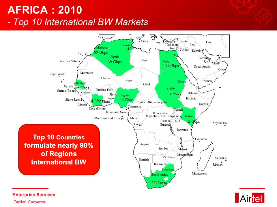 Enterprise Services Carrier Corporate Top 10 Countries will formulate 90% of Region's International BW.