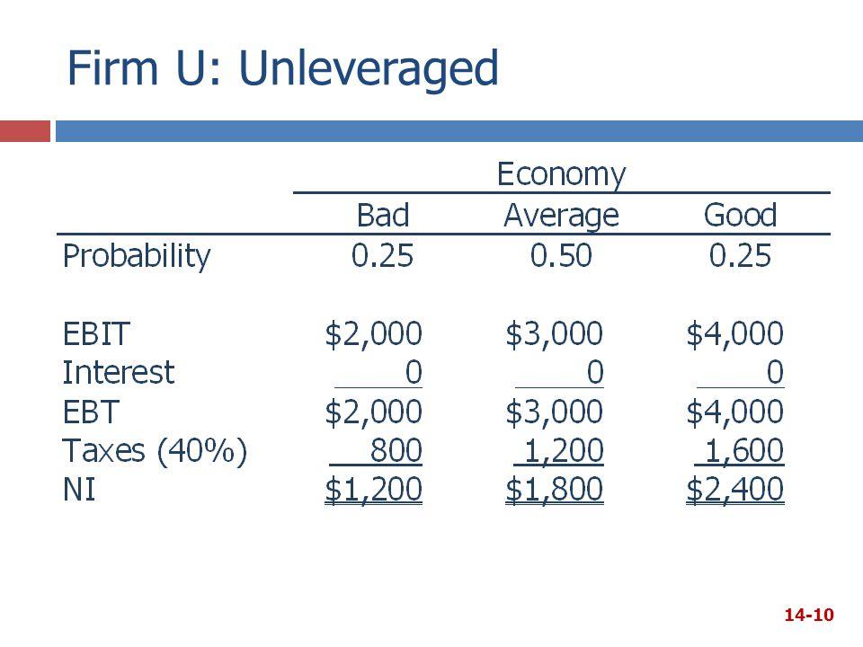 Firm U: Unleveraged 14-10