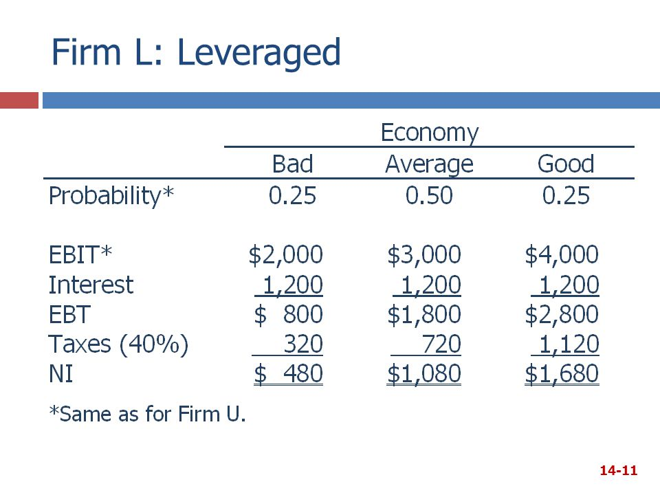 Firm L: Leveraged 14-11