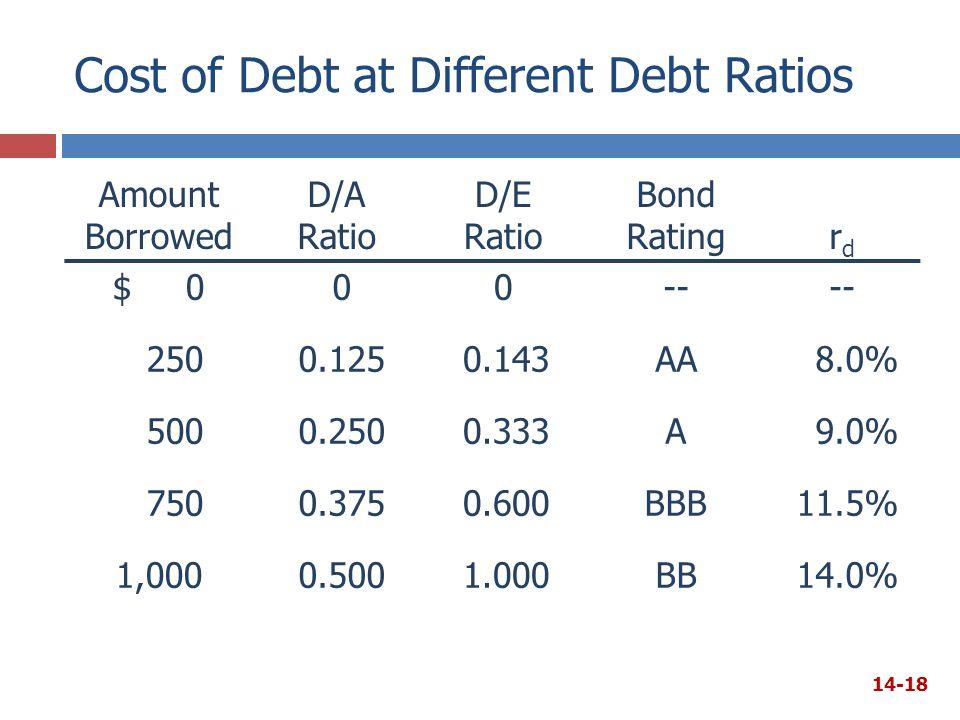 Cost of Debt at Different Debt Ratios Amount Borrowed D/A Ratio D/E Ratio Bond Ratingrdrd $ 000-- 2500.1250.143AA8.0% 5000.2500.333A9.0% 7500.3750.600