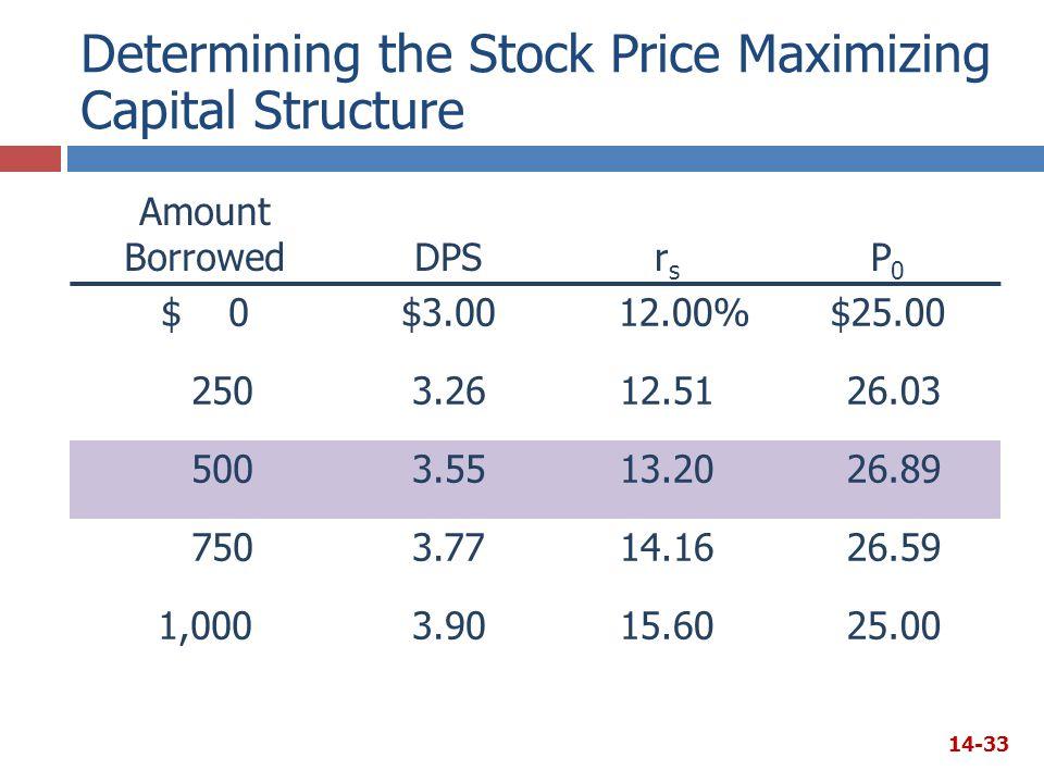 Determining the Stock Price Maximizing Capital Structure Amount BorrowedDPSrsrs P0P0 $ 0$3.00 12.00%$25.00 2503.2612.51 26.03 5003.5513.20 26.89 7503.