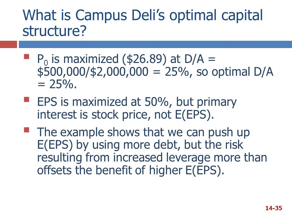 What is Campus Deli's optimal capital structure?  P 0 is maximized ($26.89) at D/A = $500,000/$2,000,000 = 25%, so optimal D/A = 25%.  EPS is maximi