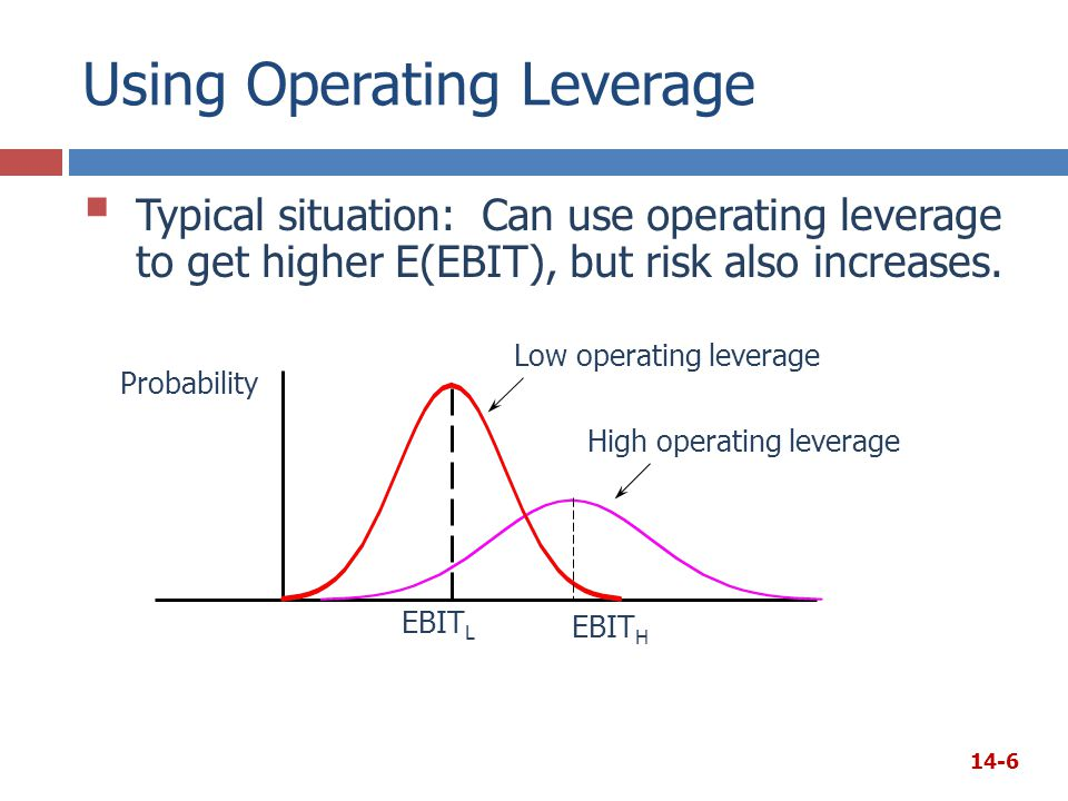 Using Operating Leverage  Typical situation: Can use operating leverage to get higher E(EBIT), but risk also increases. Probability EBIT L Low operat