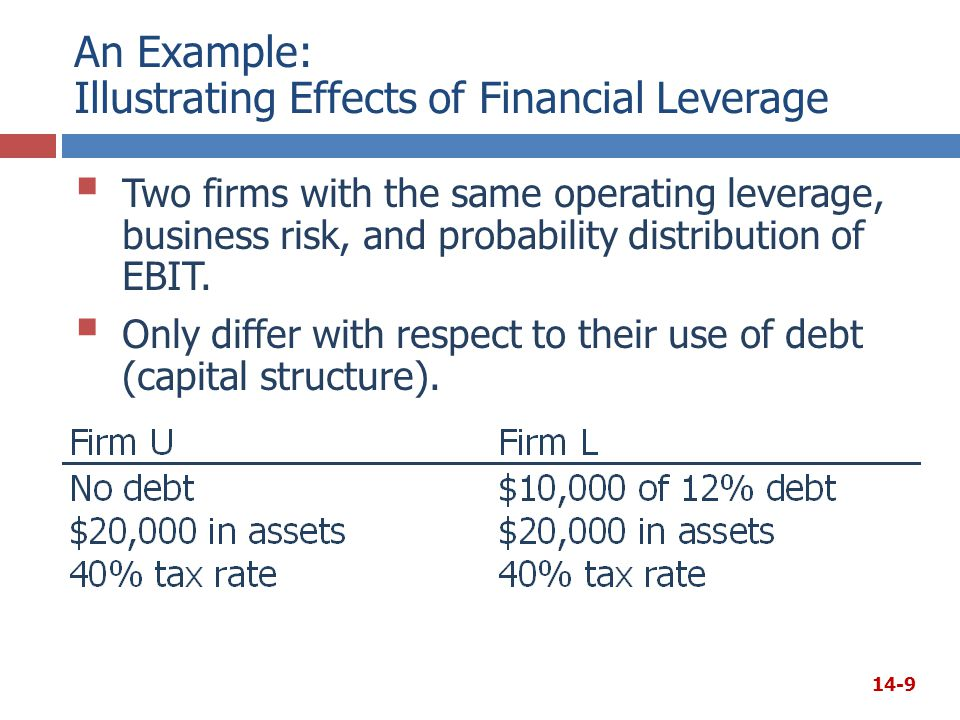 Table for Calculating Levered Betas and Costs of Equity Amount Borrowed D/A Ratio D/E Ratio Levered Betarsrs $ 0 0% 1.00 12.00% 25012.50 14.291.09 12.51 50025.00 33.331.20 13.20 75037.50 60.001.36 14.16 1,00050.00100.001.60 15.60 14-30
