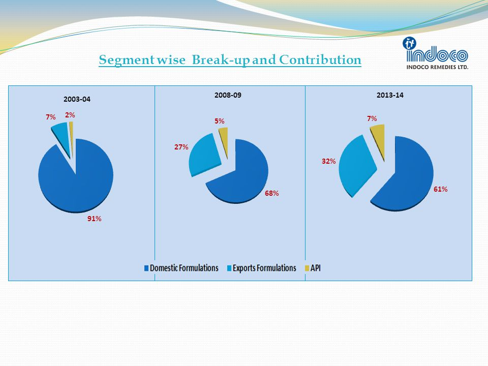 Segment wise Break-up and Contribution
