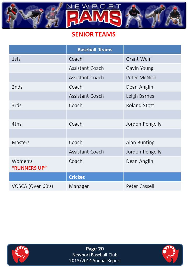 SENIOR TEAMS Page 20 Newport Baseball Club 2013/2014 Annual Report Baseball Teams 1stsCoachGrant Weir Assistant CoachGavin Young Assistant CoachPeter