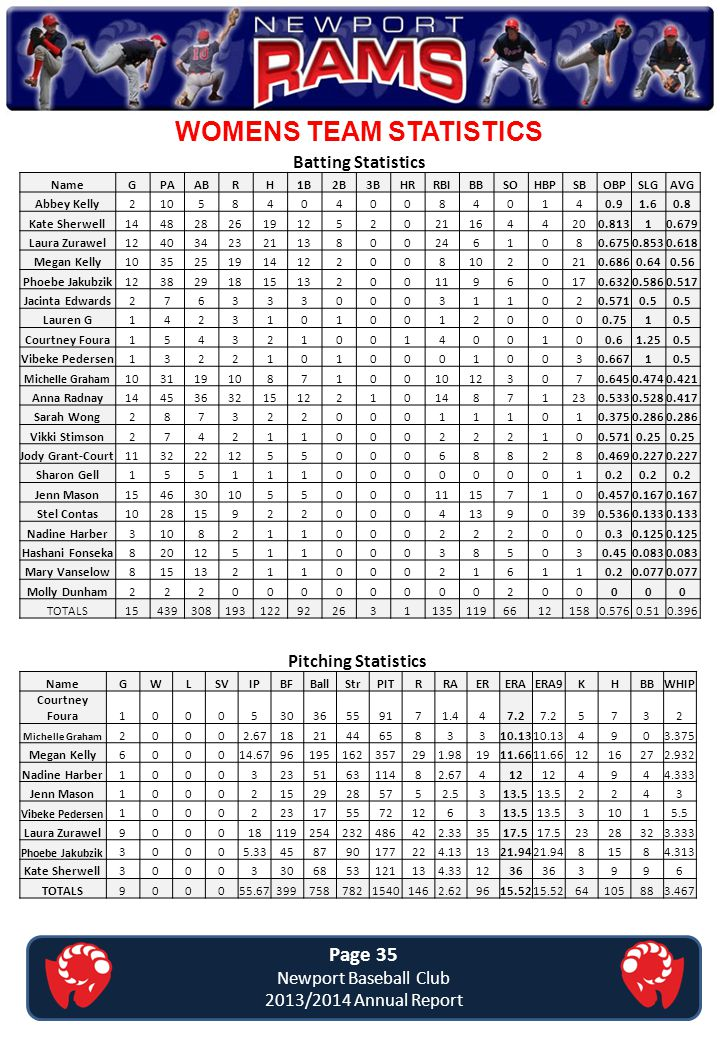 WOMENS TEAM STATISTICS Page 35 Newport Baseball Club 2013/2014 Annual Report Batting Statistics NameGPAABRH1B2B3BHRRBIBBSOHBPSBOBPSLGAVG Abbey Kelly21