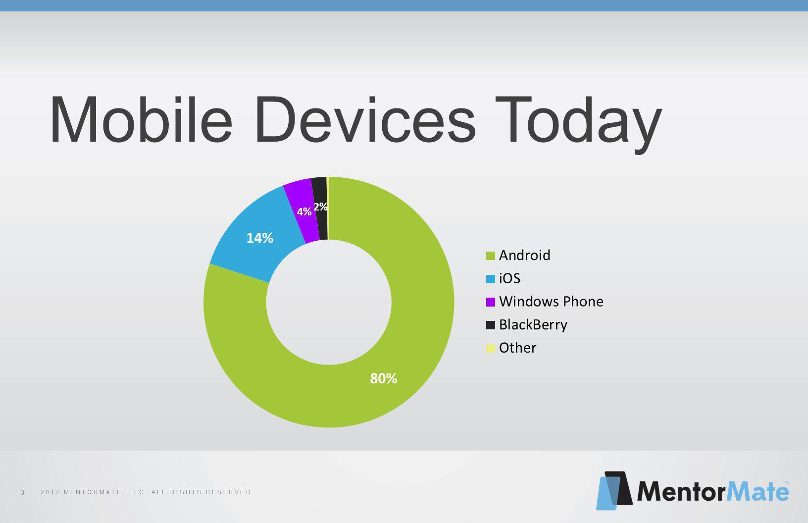 2 0 1 3 M E N T O R M A T E, L L C. A L L R I G H T S R E S E R V E D. 3 Mobile Devices Today