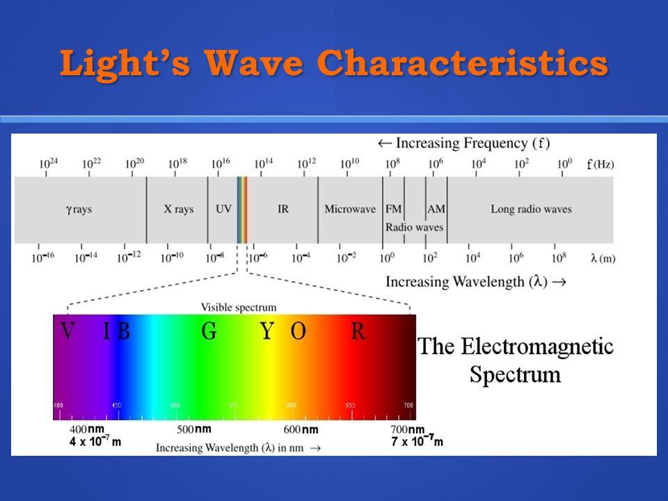 Light's Wave Characteristics