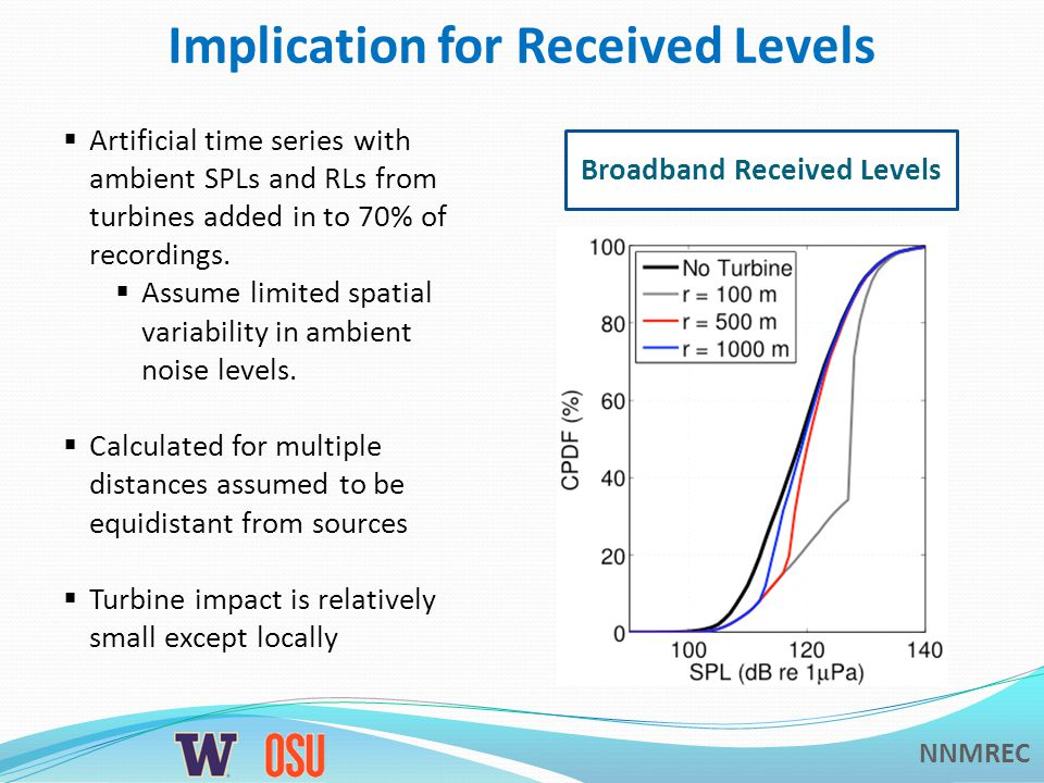 NNMREC Implication for Received Levels Broadband Received Levels  Artificial time series with ambient SPLs and RLs from turbines added in to 70% of recordings.