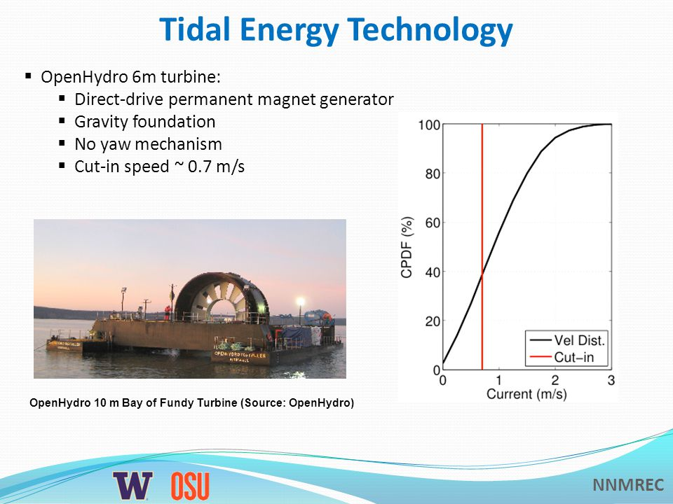 NNMREC Tidal Energy Technology  OpenHydro 6m turbine:  Direct-drive permanent magnet generator  Gravity foundation  No yaw mechanism  Cut-in speed ~ 0.7 m/s OpenHydro 10 m Bay of Fundy Turbine (Source: OpenHydro)