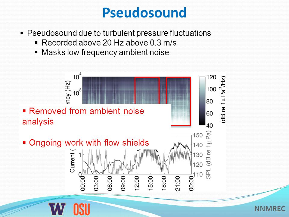 NNMREC Pseudosound  Pseudosound due to turbulent pressure fluctuations  Recorded above 20 Hz above 0.3 m/s  Masks low frequency ambient noise  Removed from ambient noise analysis  Ongoing work with flow shields