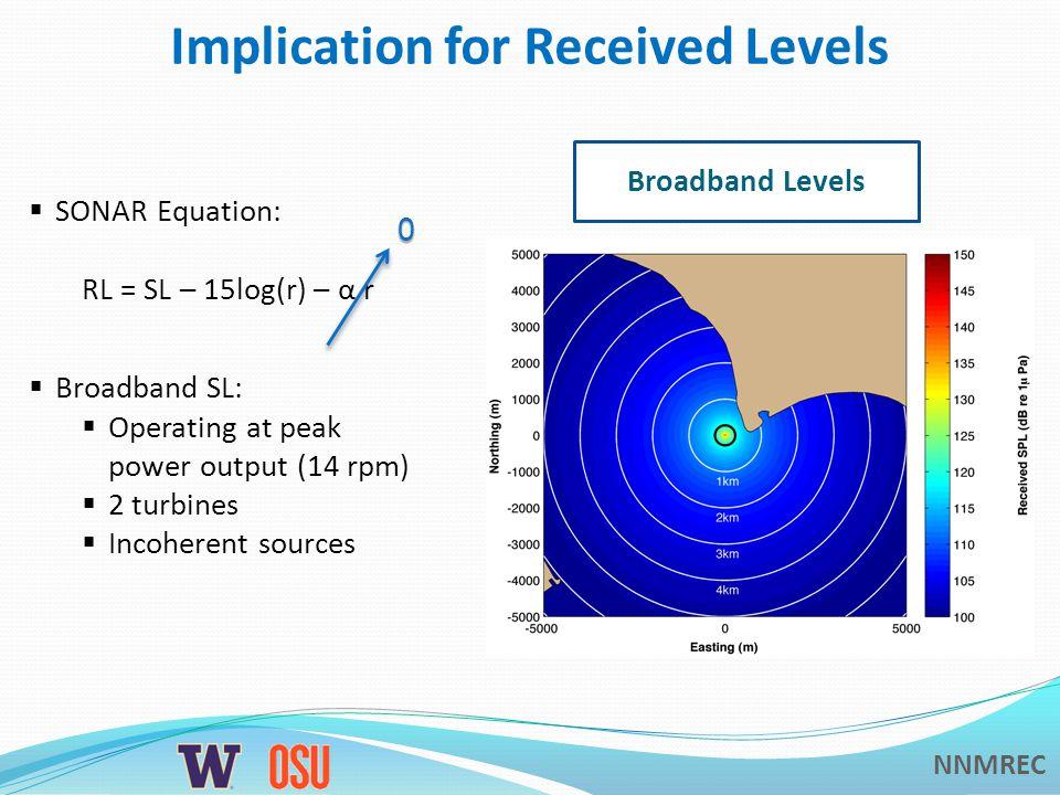 NNMREC Implication for Received Levels Broadband Levels  SONAR Equation: RL = SL – 15log(r) – α r 0  Broadband SL:  Operating at peak power output (14 rpm)  2 turbines  Incoherent sources