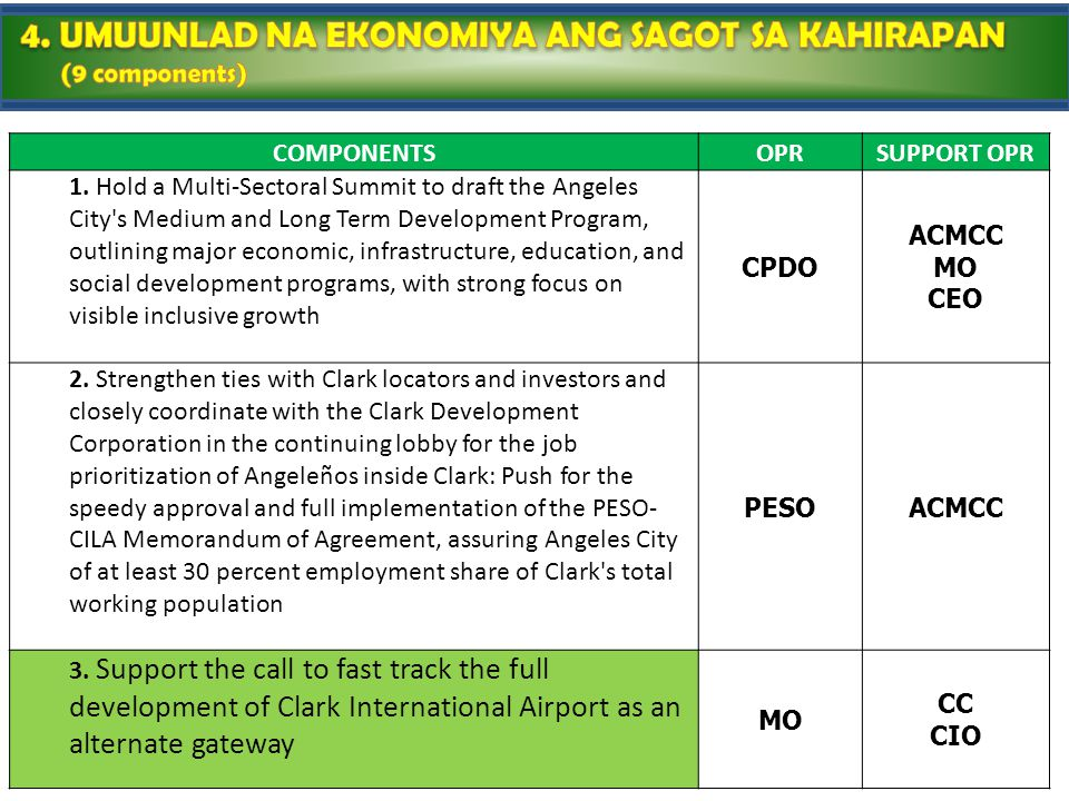 COMPONENTSOPRSUPPORT OPR 1. Hold a Multi-Sectoral Summit to draft the Angeles City's Medium and Long Term Development Program, outlining major economi