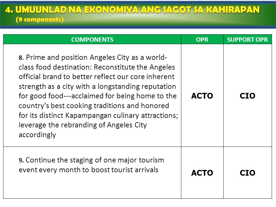 COMPONENTSOPRSUPPORT OPR 8. Prime and position Angeles City as a world- class food destination: Reconstitute the Angeles official brand to better refl