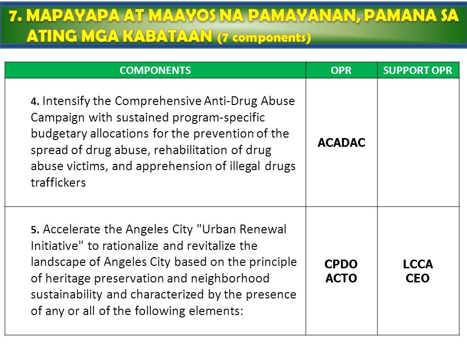 COMPONENTSOPRSUPPORT OPR 4. Intensify the Comprehensive Anti-Drug Abuse Campaign with sustained program-specific budgetary allocations for the prevent