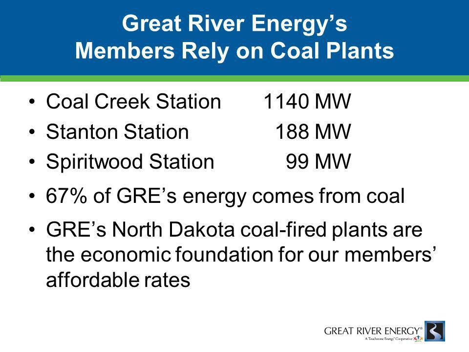 Great River Energy's Members Rely on Coal Plants Coal Creek Station1140 MW Stanton Station 188 MW Spiritwood Station 99 MW 67% of GRE's energy comes from coal GRE's North Dakota coal-fired plants are the economic foundation for our members' affordable rates