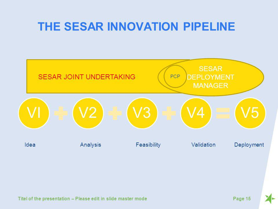 THE SESAR INNOVATION PIPELINE VIV2V3V4V5 Titel of the presentation – Please edit in slide master modePage 15 SESAR DEPLOYMENT MANAGER SESAR JOINT UNDE