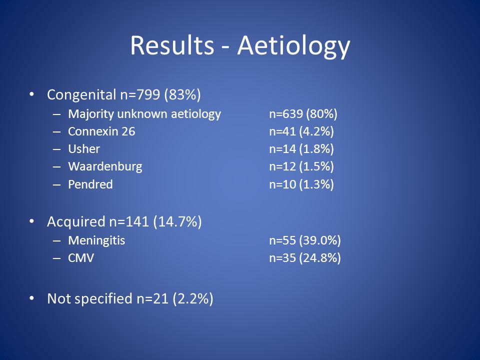 Results - Aetiology Congenital n=799 (83%) – Majority unknown aetiologyn=639 (80%) – Connexin 26 n=41 (4.2%) – Ushern=14 (1.8%) – Waardenburgn=12 (1.5%) – Pendred n=10 (1.3%) Acquired n=141 (14.7%) – Meningitis n=55 (39.0%) – CMV n=35 (24.8%) Not specified n=21 (2.2%)