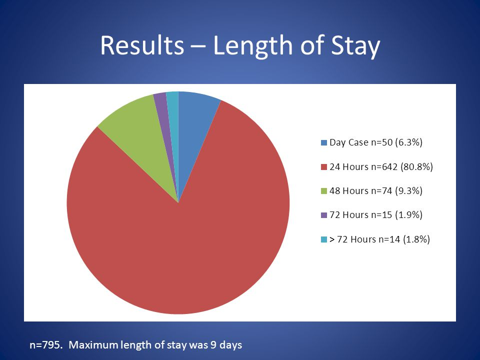 Results – Length of Stay n=795. Maximum length of stay was 9 days