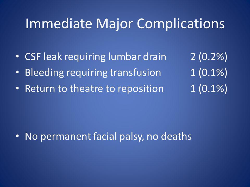 Immediate Major Complications CSF leak requiring lumbar drain2 (0.2%) Bleeding requiring transfusion1 (0.1%) Return to theatre to reposition1 (0.1%) No permanent facial palsy, no deaths