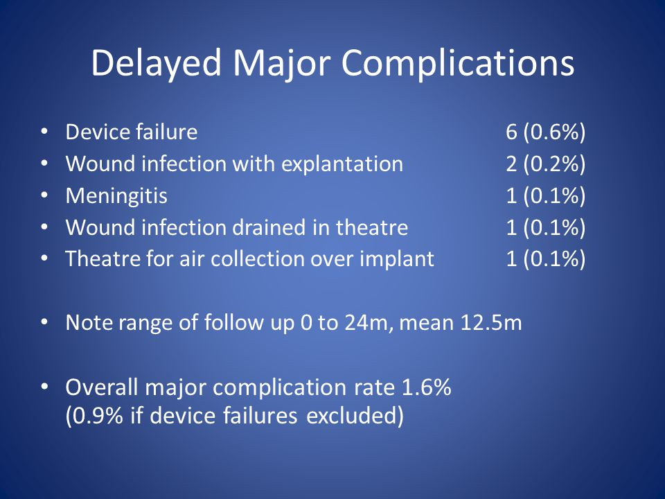 Delayed Major Complications Device failure6 (0.6%) Wound infection with explantation2 (0.2%) Meningitis 1 (0.1%) Wound infection drained in theatre1 (0.1%) Theatre for air collection over implant1 (0.1%) Note range of follow up 0 to 24m, mean 12.5m Overall major complication rate 1.6% (0.9% if device failures excluded)