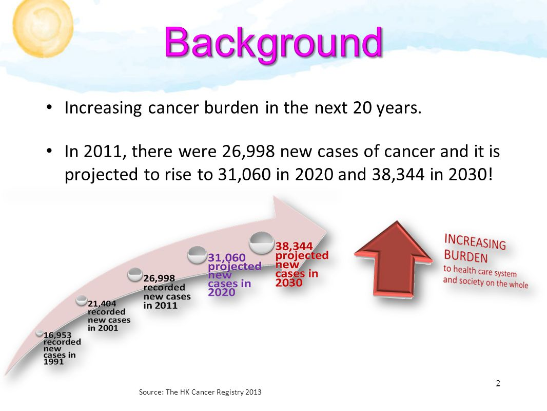 In HK, majority of cancer patients are treated & followed-up in an outpatient setting.