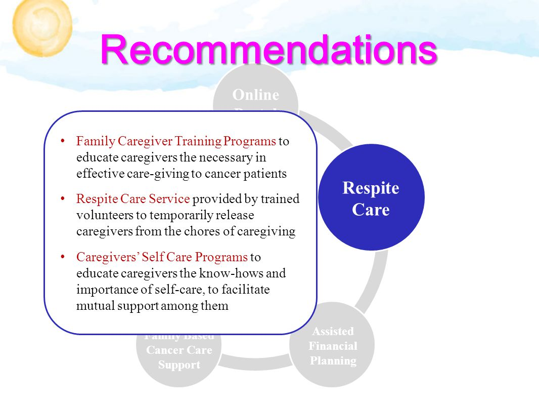 Assisted Financial Planning Respite Care Online Portal Family Based Cancer Care Support Community Collaborations Family Caregiver Training Programs to educate caregivers the necessary in effective care-giving to cancer patients Respite Care Service provided by trained volunteers to temporarily release caregivers from the chores of caregiving Caregivers' Self Care Programs to educate caregivers the know-hows and importance of self-care, to facilitate mutual support among them Recommendations
