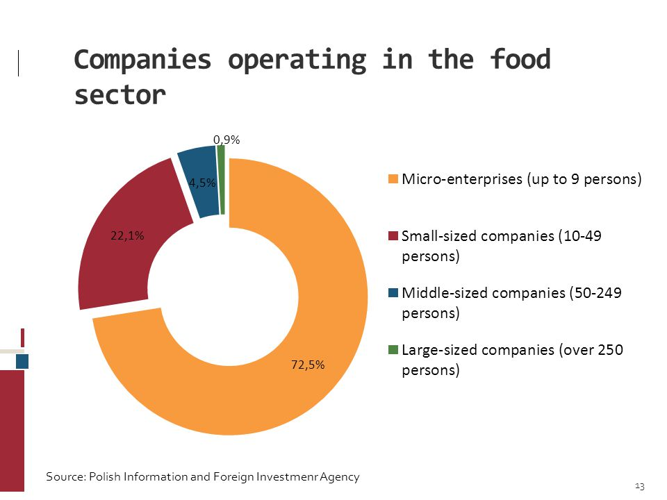 Companies operating in the food sector 13 Source: Polish Information and Foreign Investmenr Agency