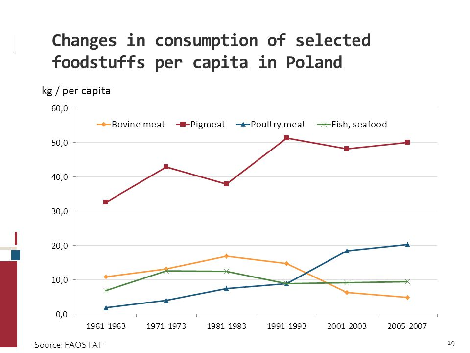 Changes in consumption of selected foodstuffs per capita in Poland kg / per capita Source: FAOSTAT 19