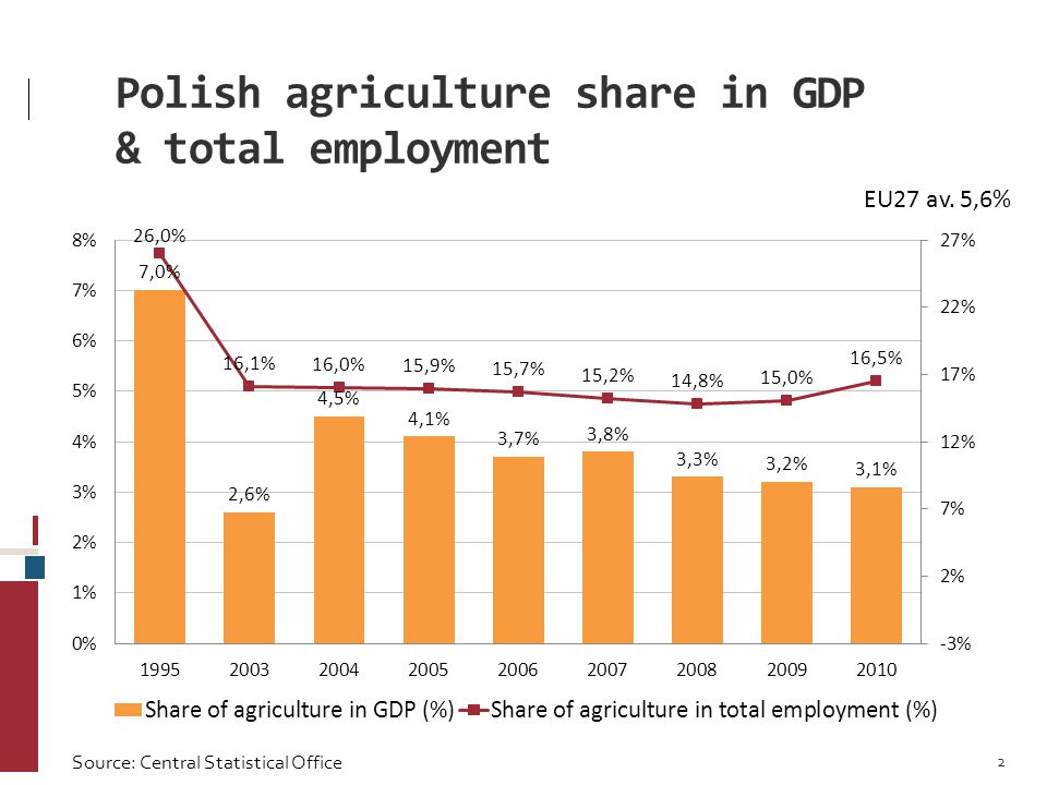 Polish agriculture share in GDP & total employment EU27 av.