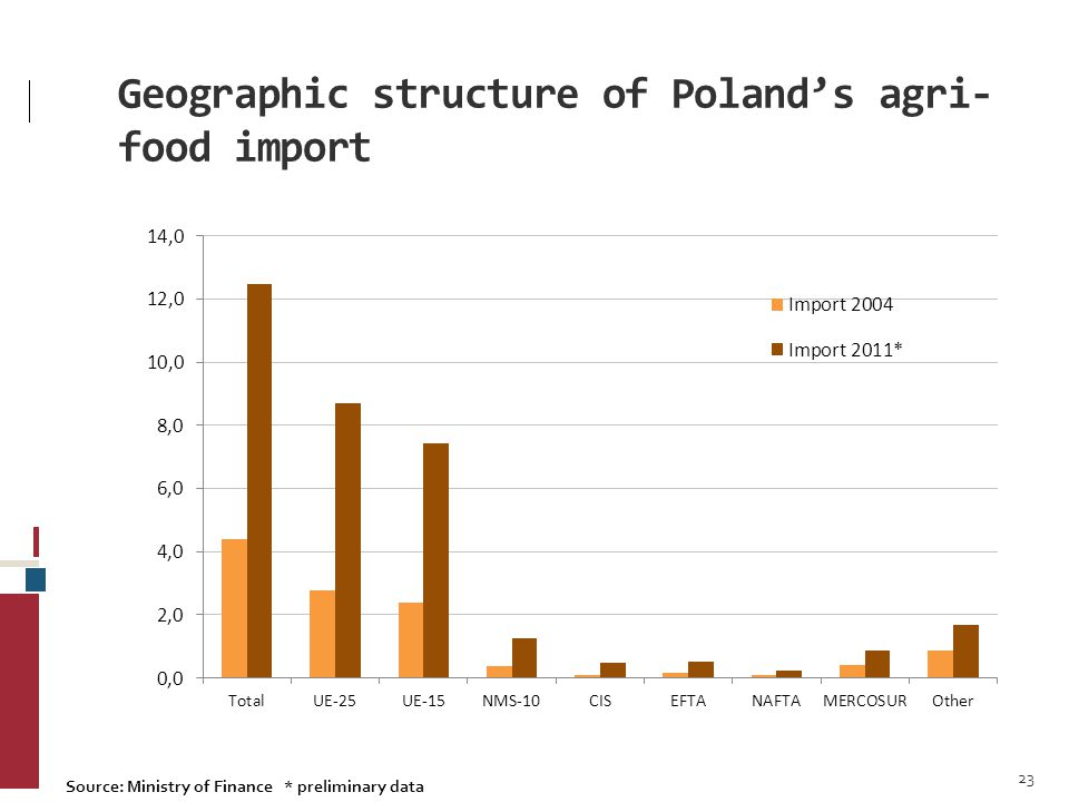 Geographic structure of Poland's agri- food import 23 Source: Ministry of Finance * preliminary data